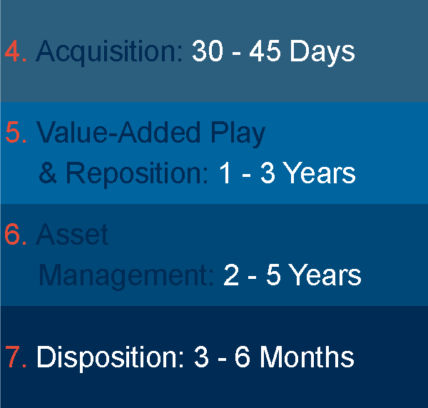 Acquisition Phase Table.png