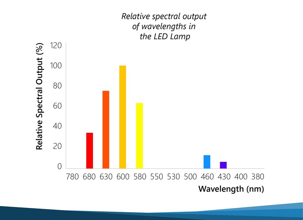 Relative Spetral output APS LED