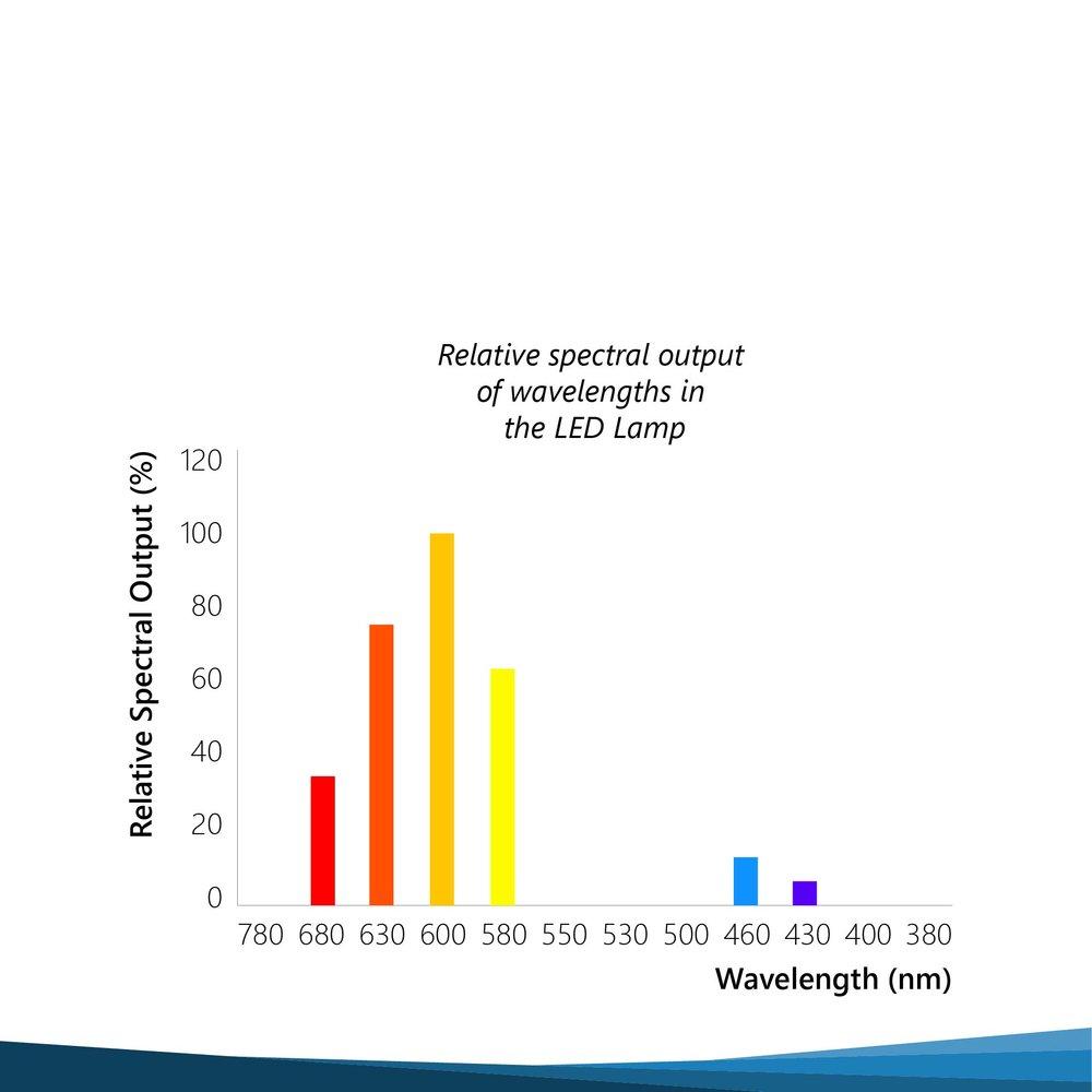 Grafiek voor het APS LED systeem