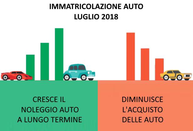 immatricolazione-auto-luglio-2018-aumento-noleggio-lungo-termine.png