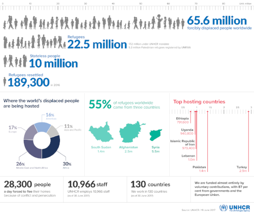 Infographic from the  UNHCR.