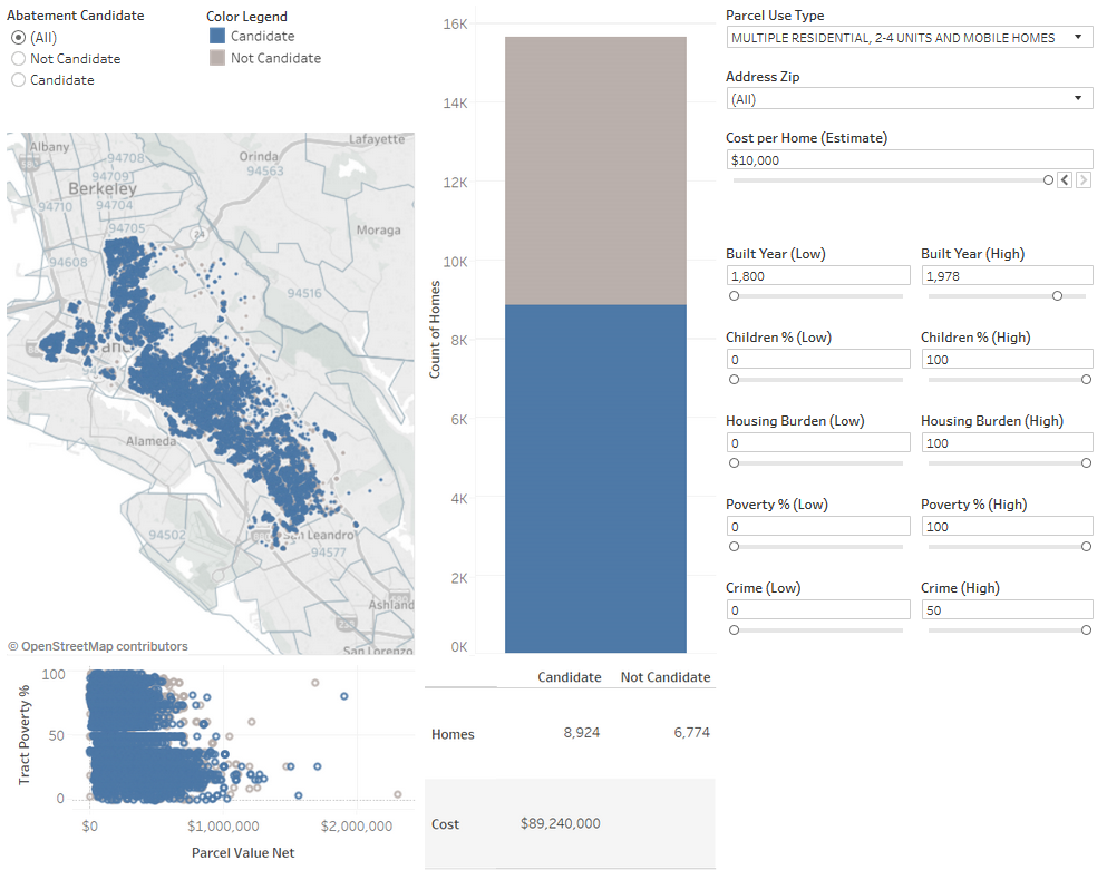 MI risk for housing all Oakland.png
