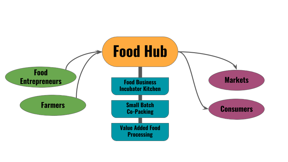 food hub diagram.png