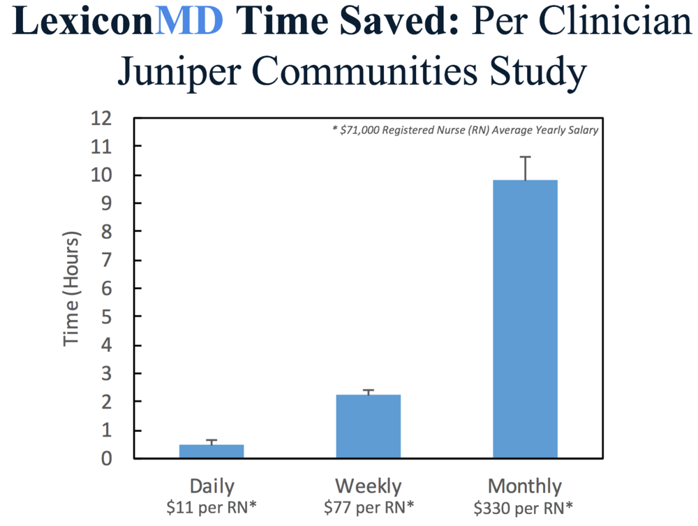 LexiconMD Time Saved Per Clinician - Juniper Communities Study.png