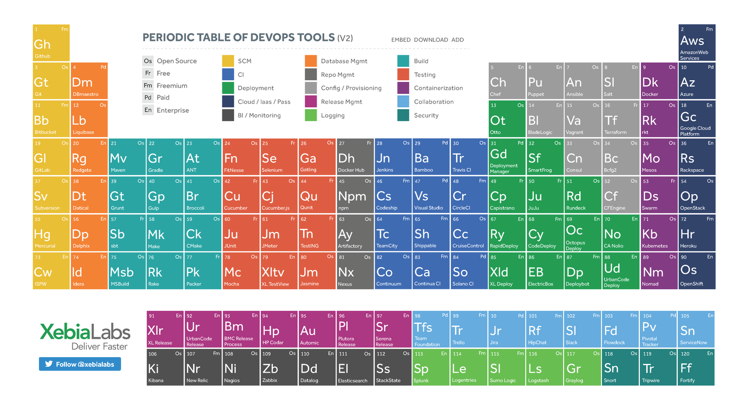 xebialabs.com-assets-files-infographics-periodic-table-of-devops-v2