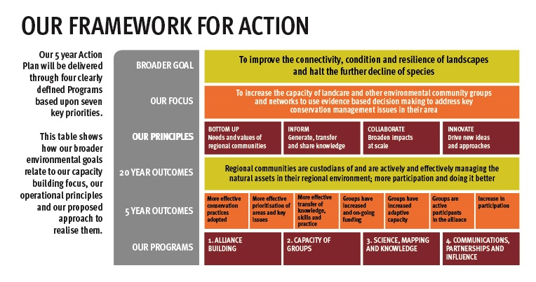 Our Framework for Action
