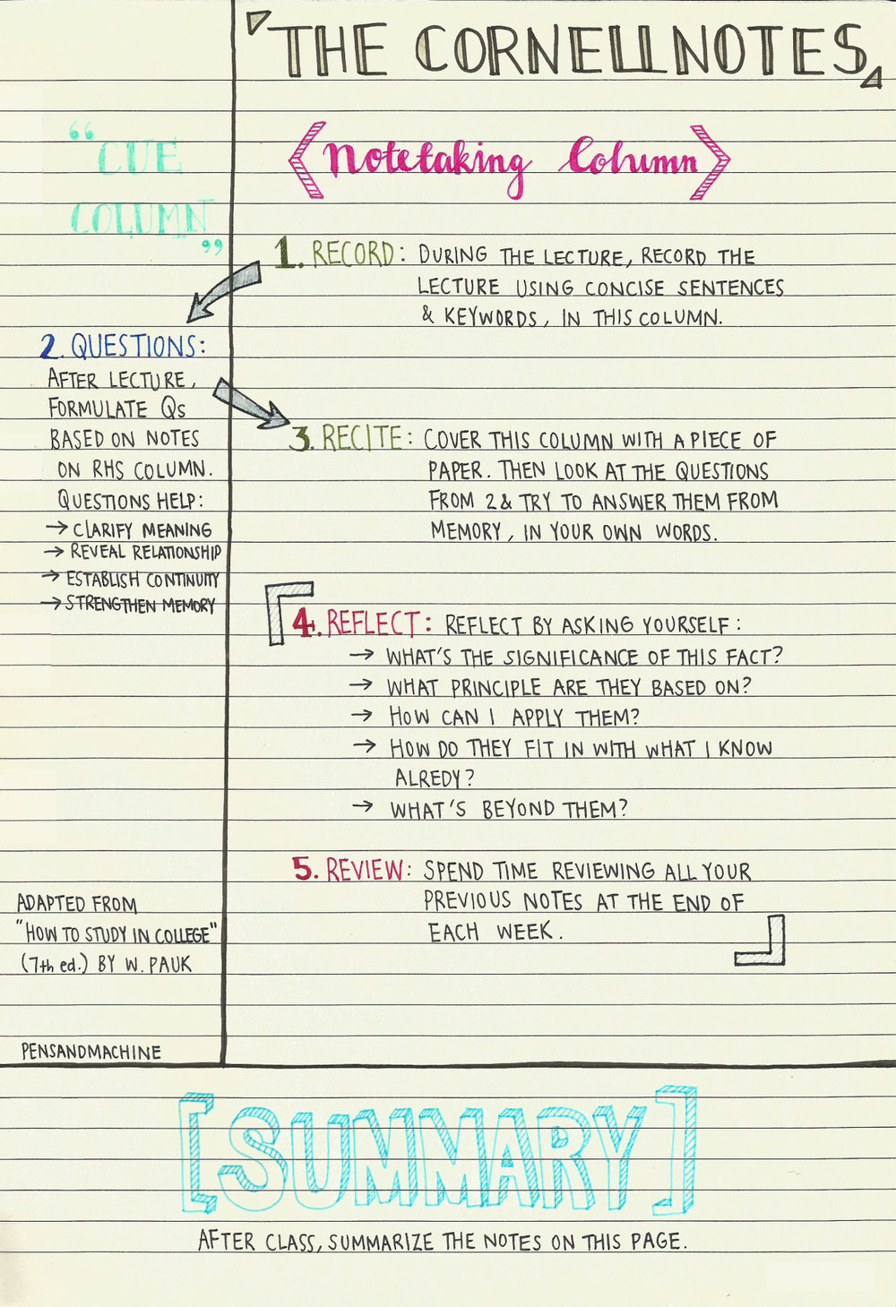 cornell notes effective