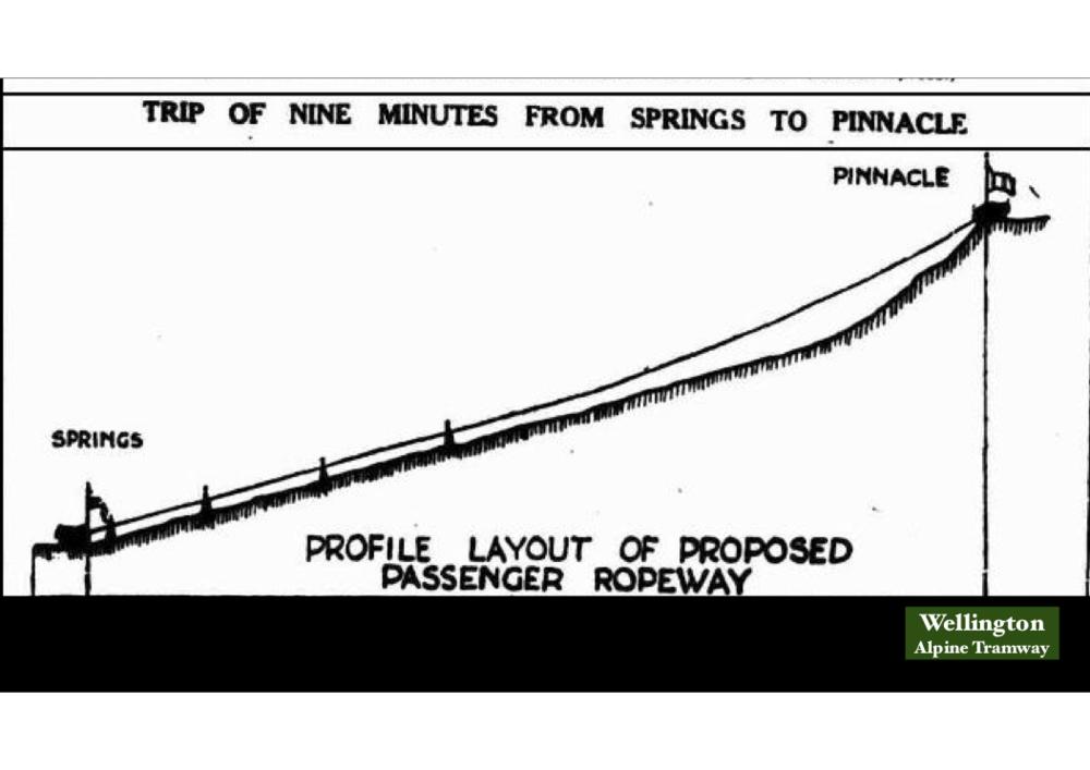 1931 Ropeway Schematic