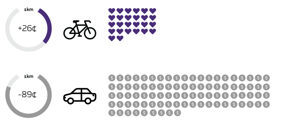 For every 1km traveled by bike, the city benefits by 26 cents. The same distance traveled by car damages the city by 89 cents.