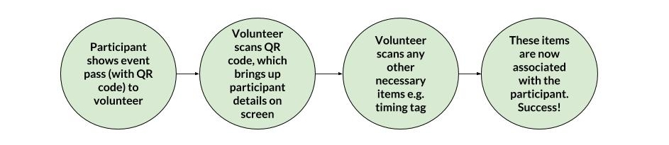 volunteer flow (1).jpg