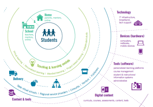 Digital learning landscape