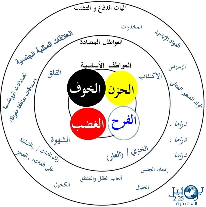 Arabic - Core Emotions.jpg