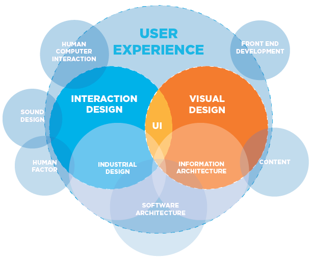 Mapping of UX Competencies ( Kobie Marketing, Inc. )