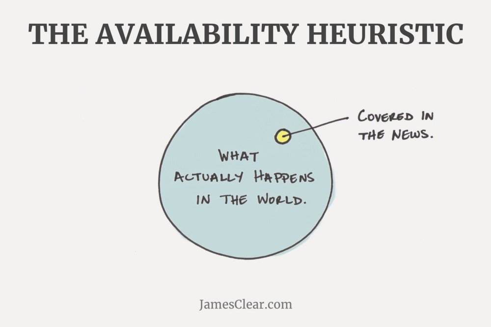 Illustration of the Availability Heuristic.  Image Credit, James Clear
