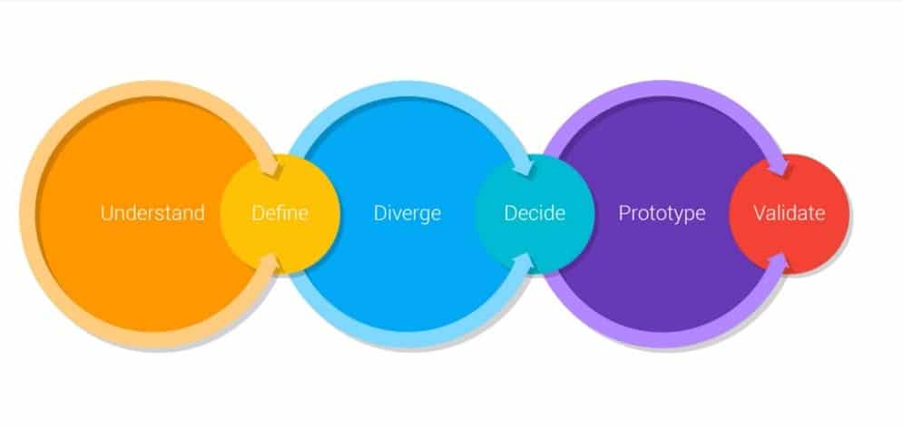 The six phases of a design sprint, from Understand to Validate. IMG Credit: The Design Sprint, Google Venture