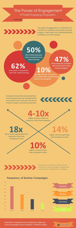Lead nurture infographic