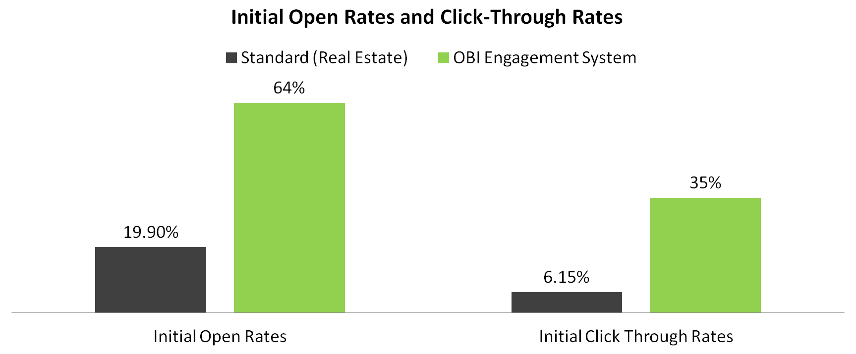 Open and Click Through Rates