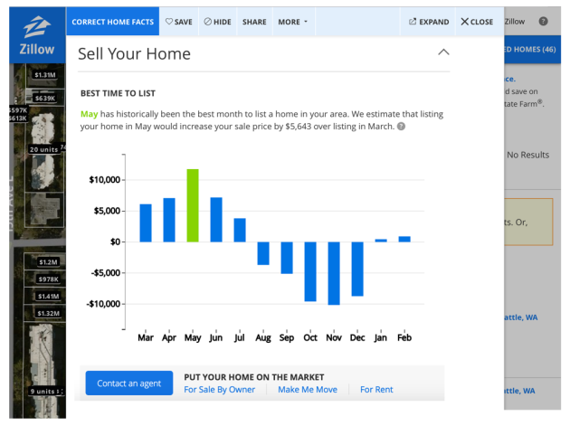 "Zillow's tool is called ""Best Time to List"" and is available for registered users."