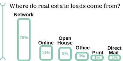 where-do-real-estate-leads-comes-from