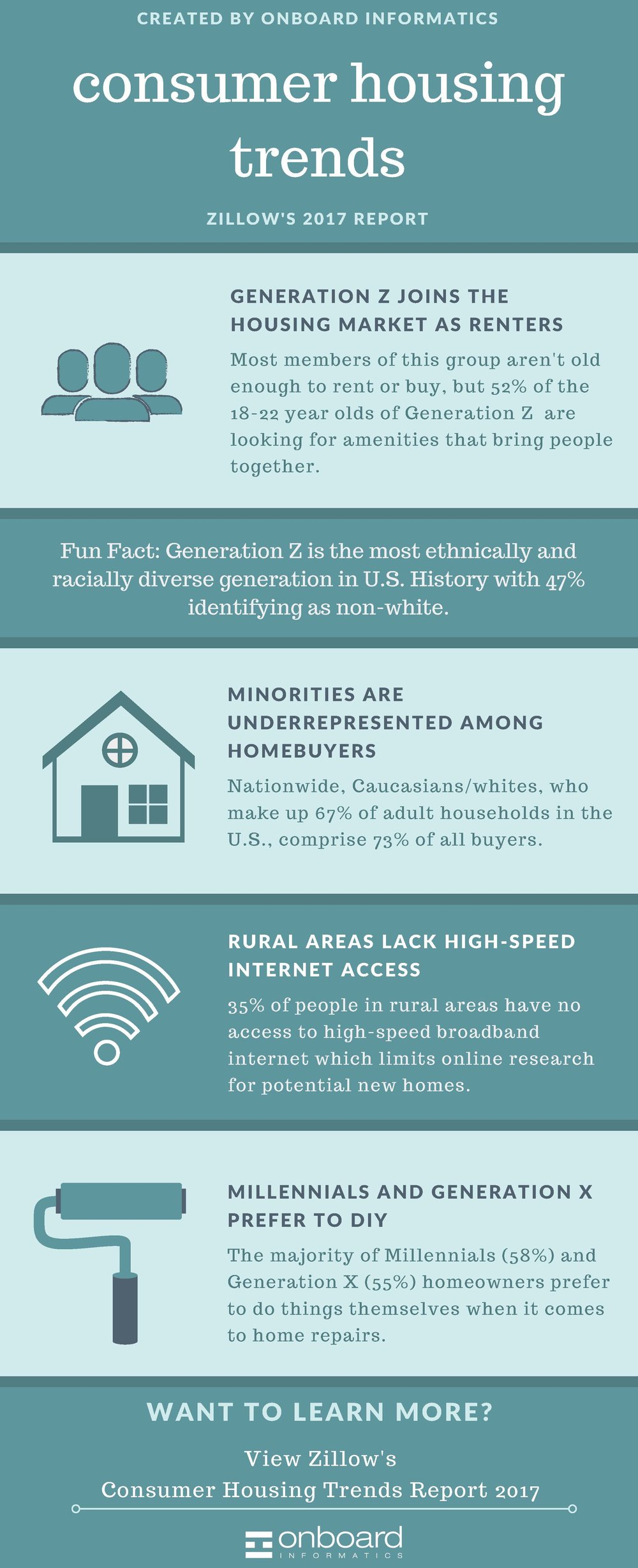 consumer trends infographic