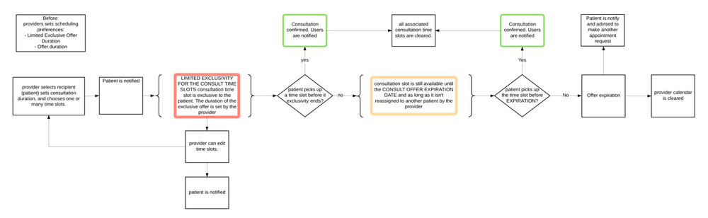 Initial diagram produced to explain the workflow for the states of an appointment