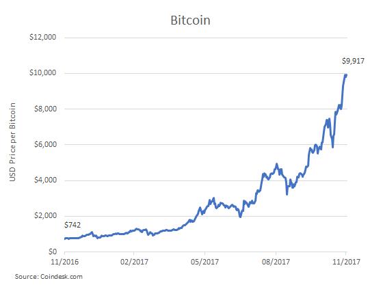 2017.12 bitcoin chart.png