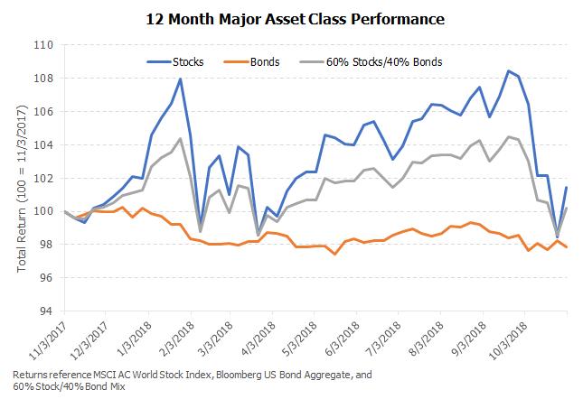 11.3.18 Asset Class Performance.png