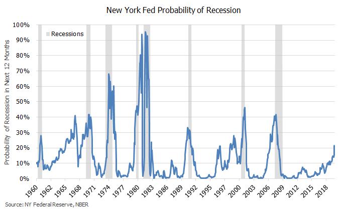 NY Fed Recession Prob 2019.2.png