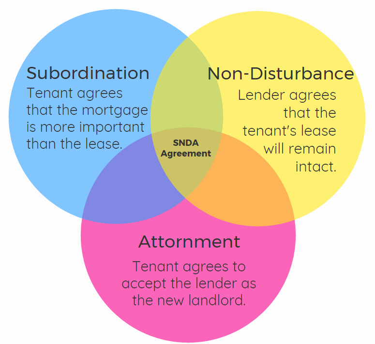 Subordination Non Disturbance And Attornment Agreements Davidson