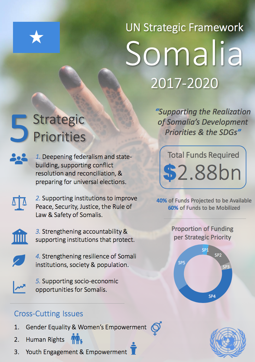 UN Strategic Framework: infographic