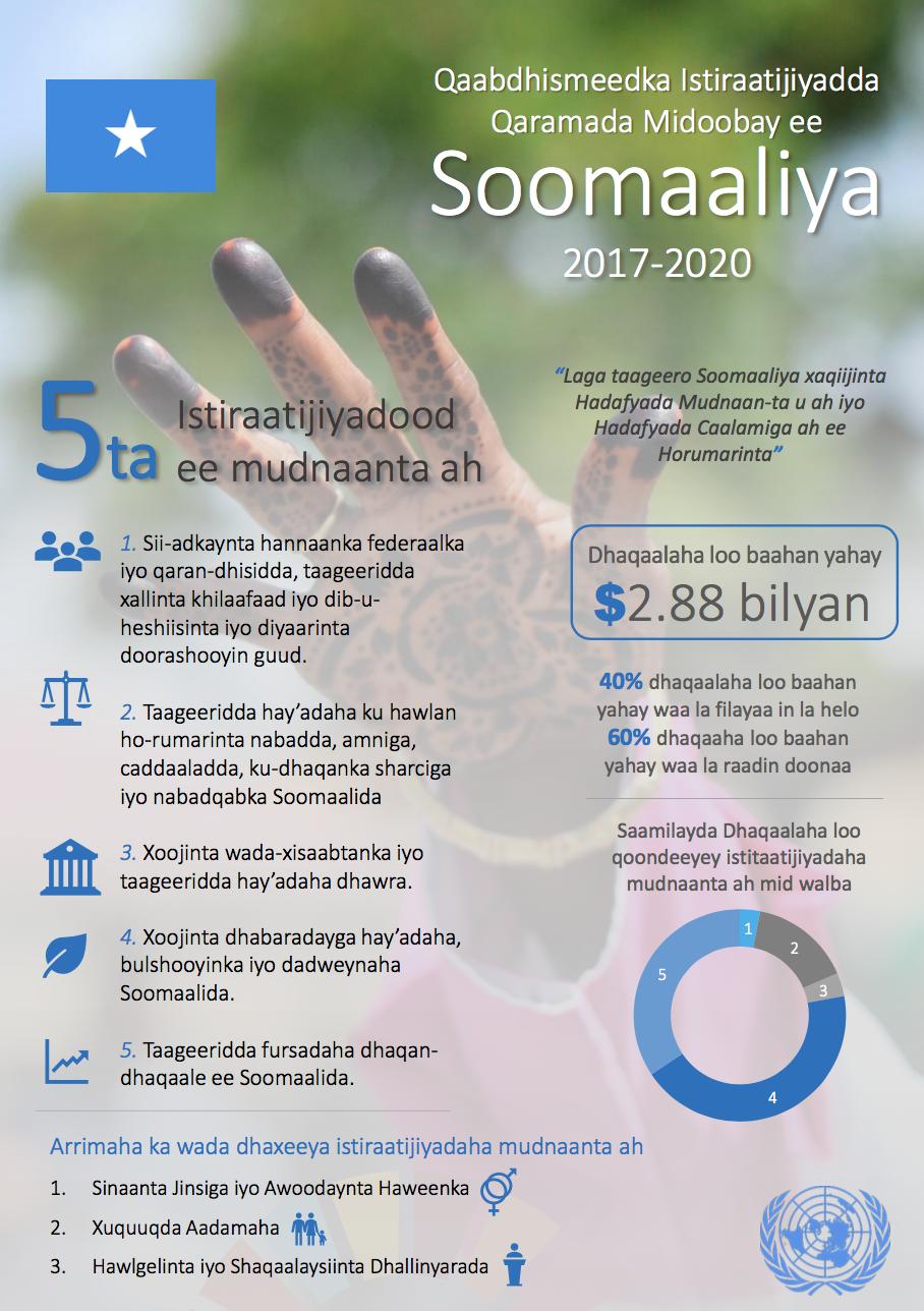 UNSF Infographic {Somali}
