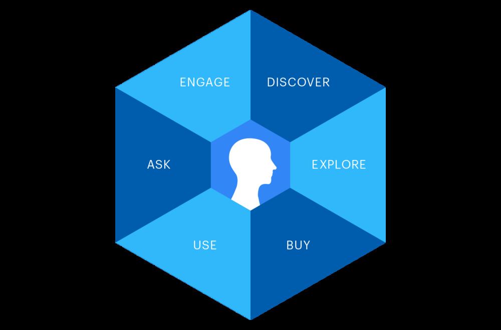 Klear® Consumer Journey - A jornada do consumidor é o ponto de partida de qualquer estratégia de comunicação. Mas as pessoas aderem a novos comportamentos de navegação a todo momento, por isso o entendimento do público-alvo precisa ser acompanhado e compreendido em tempo real e não somente através de pesquisas de tendências.