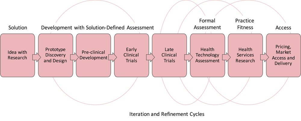 Figure One – Typical Solution-Biased Sequence of Healthcare Technology Innovation