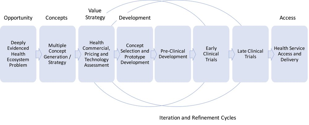 Figure Two – The Revised Sequence of Health Technology Innovation
