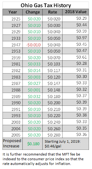 Infrastructure Budget-ohio gas tax history_table.png