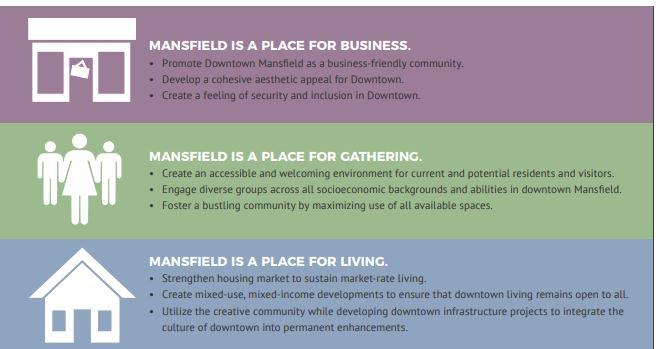 Mansfield Rising_plan goals.JPG