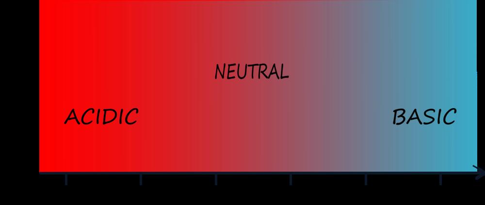Scala del pH