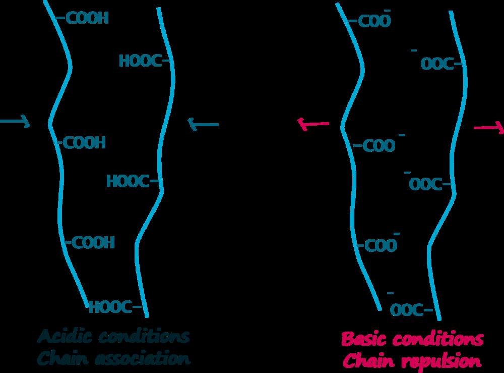 pH pectina