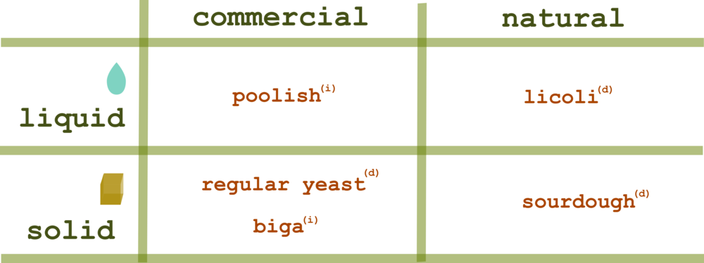 (d)=direct method (i)=indirect method