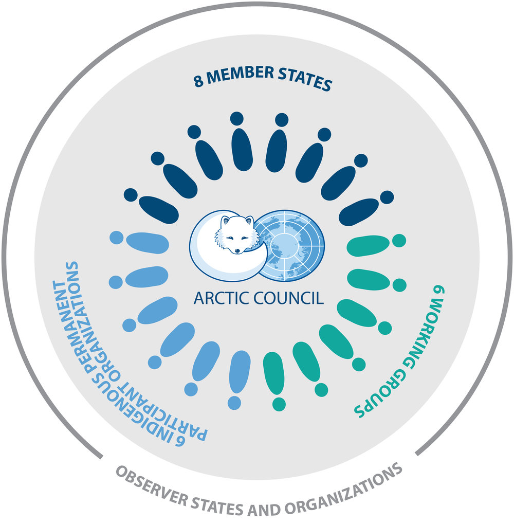 EDOCS-4244-v1-Arctic-Council-diagram-official-spring-2017.jpg