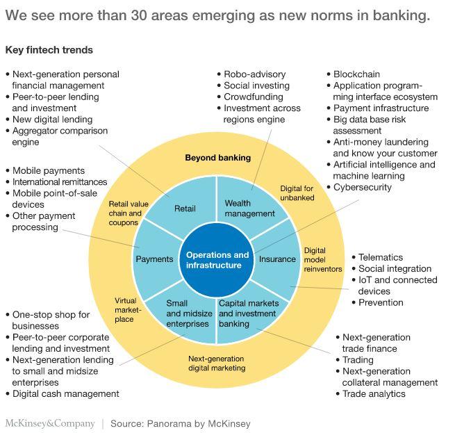 Emerging Fintech Trends