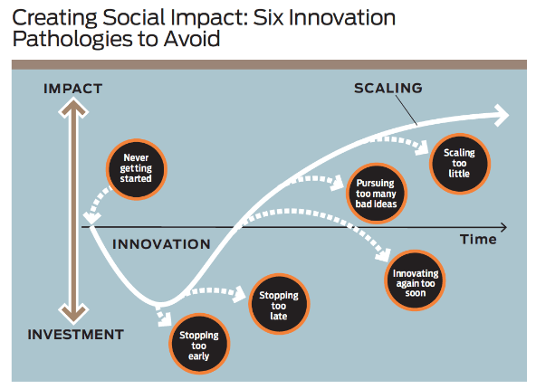 6 Innovation Pathologies to Avoid