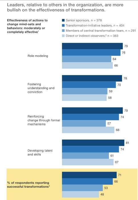Leaders significantly overestimate success of transformation initiatives