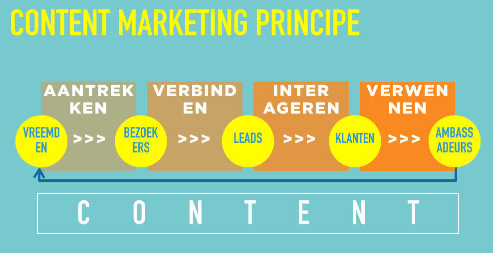 Het content marketing principe, wordt uitgelegd in de  online workshop .