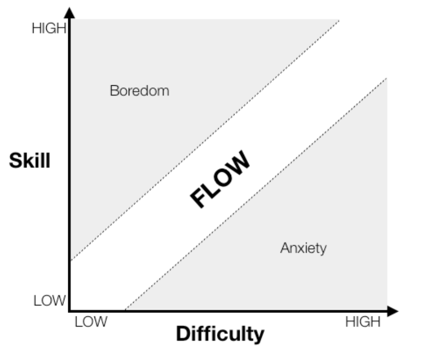 Flow teori: Find de udfordringer, der er rigtige for dig | Udvid dine kompetencer