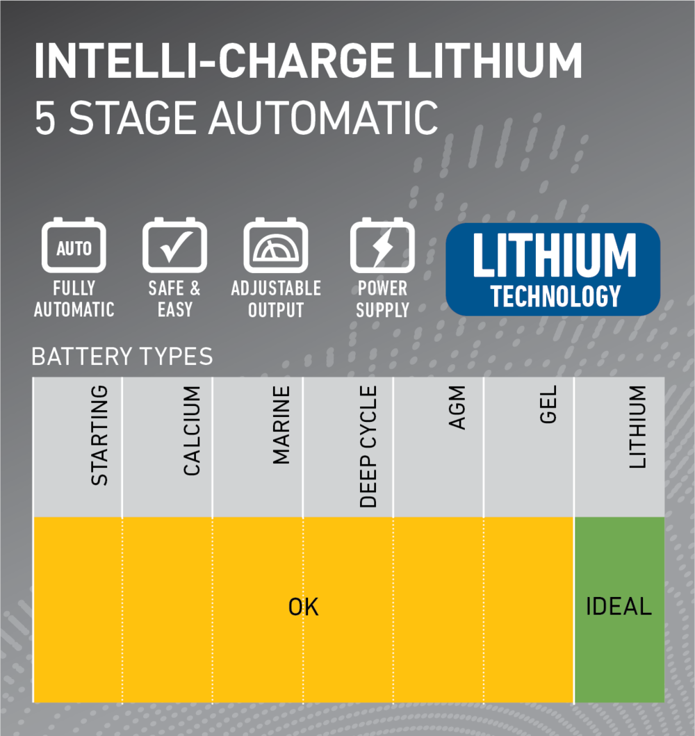 Intelli-Charge_Lithium_features