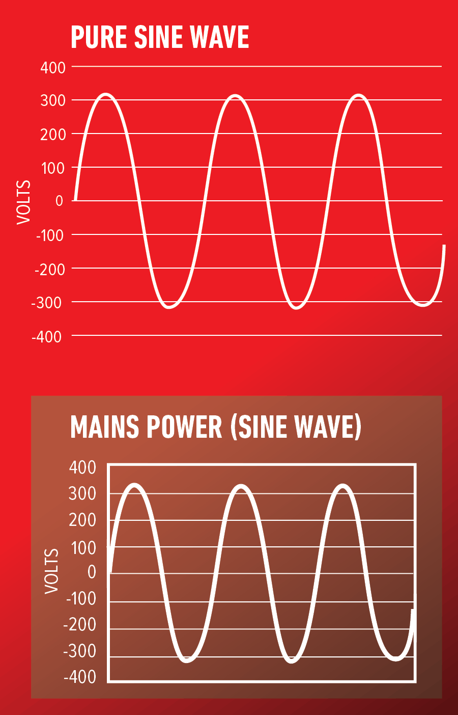Pure Sine Wave diagram