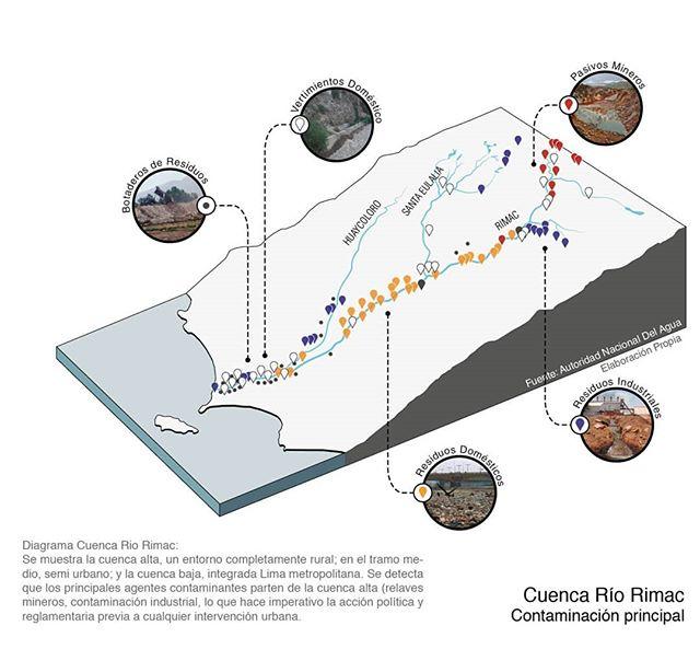 Diagrama de contaminantes de la cuenca del Río Rímac y sectores principales de la cuenca baja.  Autores: Hannah Klug (UN), Walter Soto (UNFV), Marcial Silva (PUCP), Kiara Wong (UL). #architecture #urbandesign #mapping #design #urbanregeneration