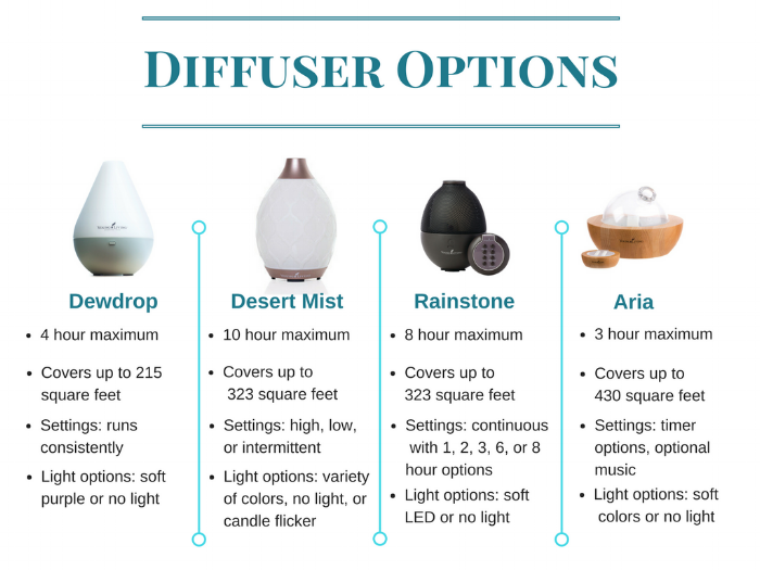 Young Living's Premium Starter kit is completely customizable with four diffuser options. Use the chart to determine which is the best fit for you and your home.