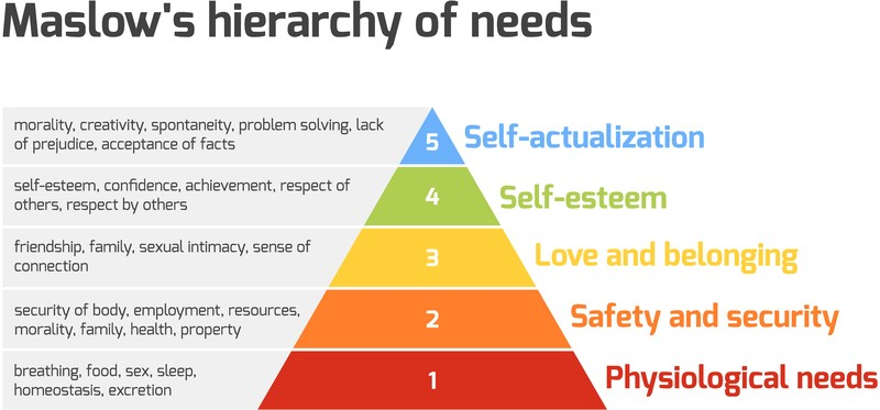 SWEET Institute- Social Determinants of Health- Maslow's Hierarchy of Needs